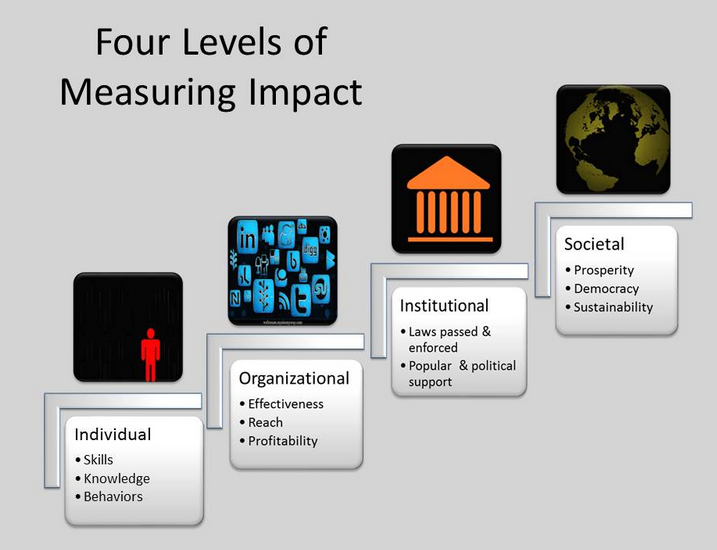 Image Source: http://cima.ned.org/blog/mdifs-impact-dashboard/