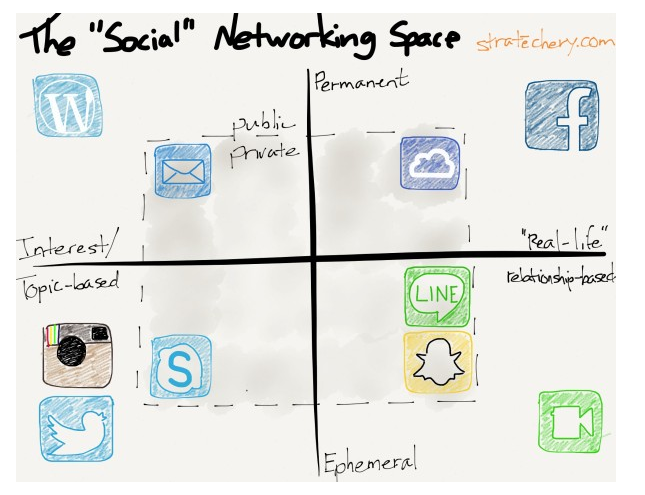 Source: http://stratechery.com/2013/multitudes-social/